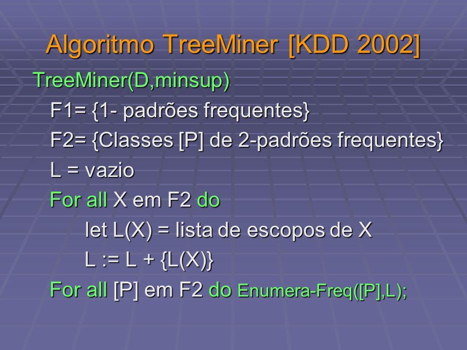 Algoritmo TreeMiner [KDD 2002]